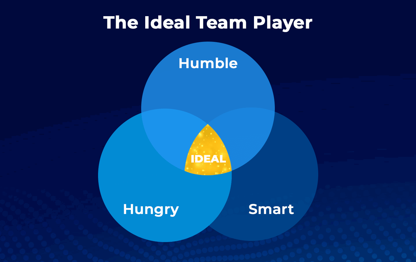 Ideal Team Player